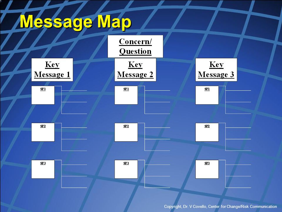 Copyright, Dr. V Covello, Center for Change/Risk Communication Message Map