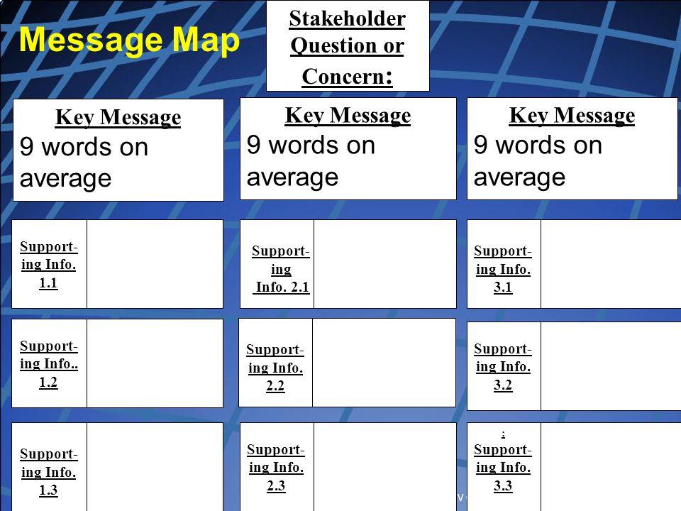 Copyright, Dr. V Covello, Center for Change/Risk Communication Message Map Stakeholder Question or Concern : Key Message 9 words on average Key Messag