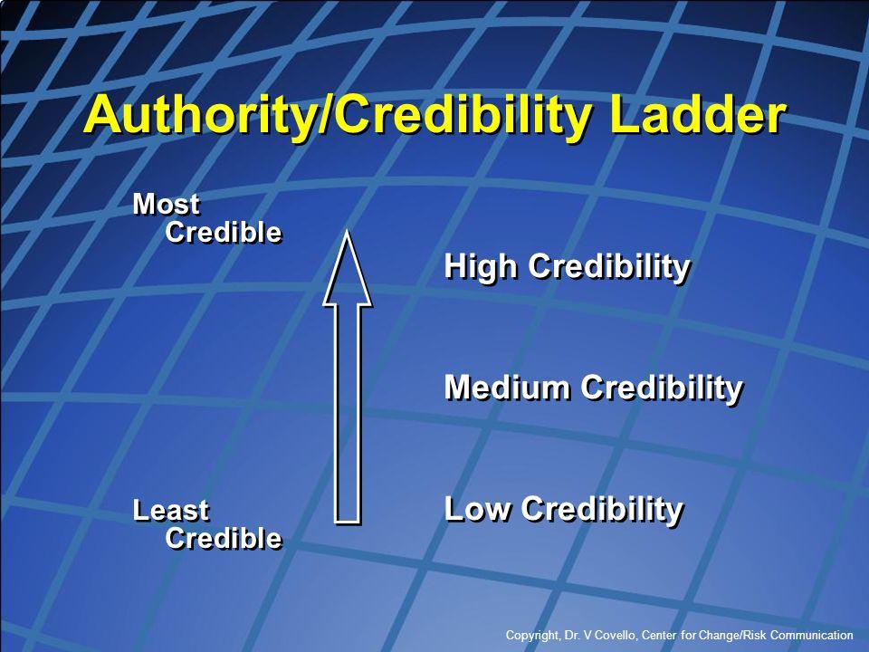 Copyright, Dr. V Covello, Center for Change/Risk Communication Authority/Credibility Ladder Most Credible Least Credible Most Credible Least Credible