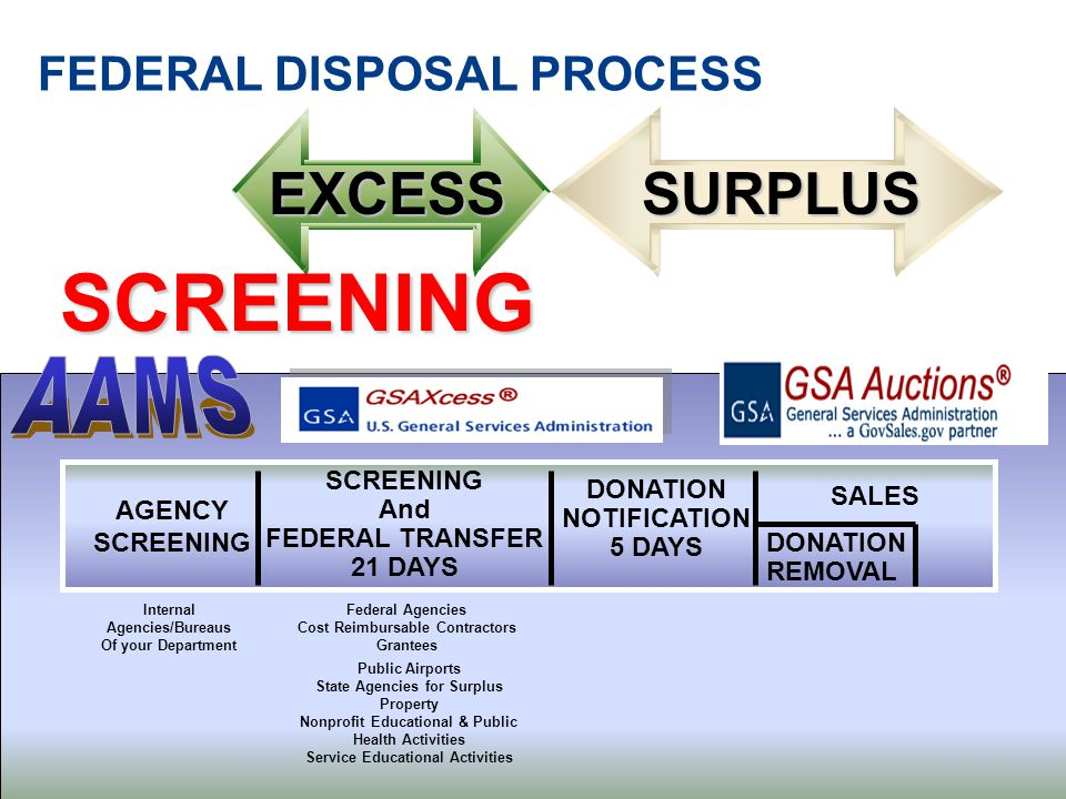 FEDERAL DISPOSAL PROCESSEXCESSSURPLUS SCREENING Internal Agencies/Bureaus Of your Department Federal Agencies Cost Reimbursable Contractors Grantees Public Airports State Agencies for Surplus Property Nonprofit Educational & Public Health Activities Service Educational Activities AGENCY SCREENING And FEDERAL TRANSFER 21 DAYS DONATION NOTIFICATION 5 DAYS SALES DONATION REMOVAL