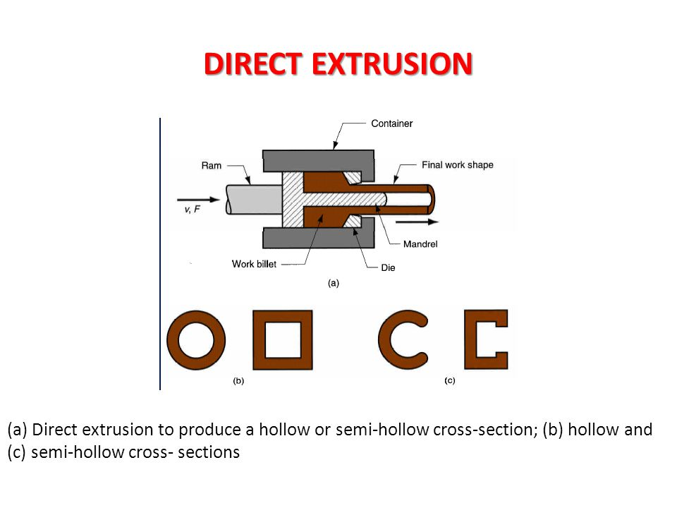 DIRECT EXTRUSION (a) Direct extrusion to produce a hollow or semi-hollow cross-section; (b) hollow and (c) semi-hollow cross- sections
