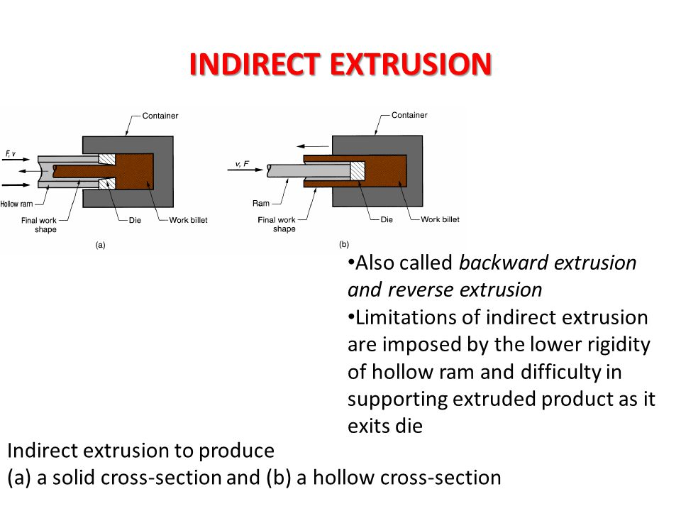 INDIRECT EXTRUSION Indirect extrusion to produce (a) a solid cross-section and (b) a hollow cross-section Also called backward extrusion and reverse e