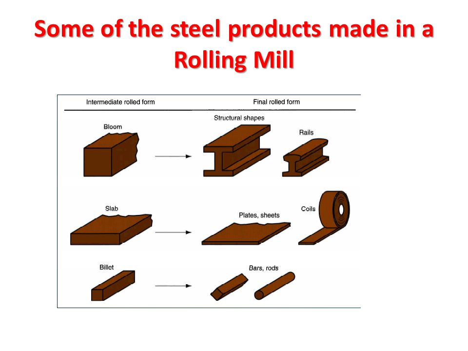 Some of the steel products made in a Rolling Mill