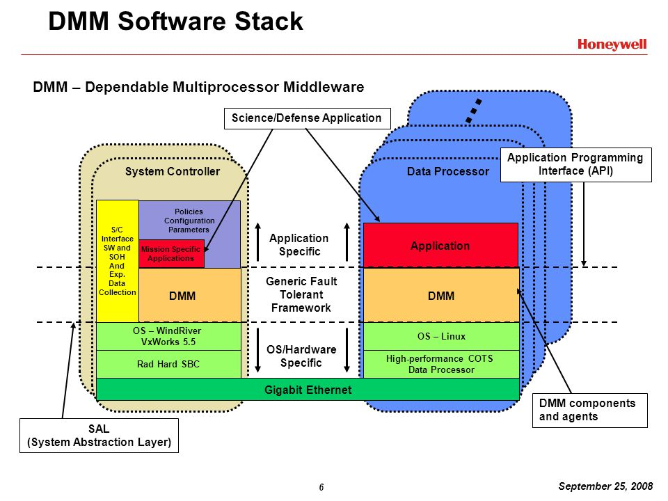 6 September 25, 2008 DMM – Dependable Multiprocessor Middleware DMM Software Stack Rad Hard SBC DMM OS – WindRiver VxWorks 5.5 Gigabit Ethernet High-performance COTS Data Processor Application OS – Linux DMM DMM components and agents Science/Defense Application Generic Fault Tolerant Framework OS/Hardware Specific Application Specific System ControllerData Processor Application Programming Interface (API) SAL (System Abstraction Layer)...