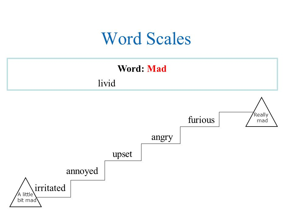Word Scales Word: Mad angry furious livid annoyed irritated upset Really mad A little bit mad