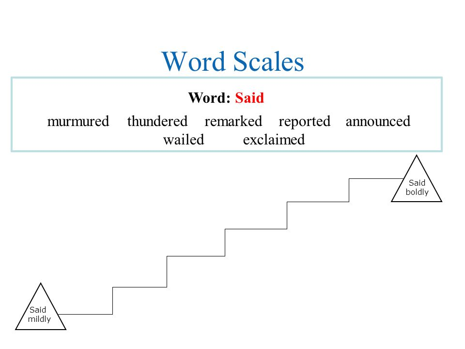 Word Scales Word: Said Said mildly Said boldly murmured thundered remarked reported announced wailed exclaimed