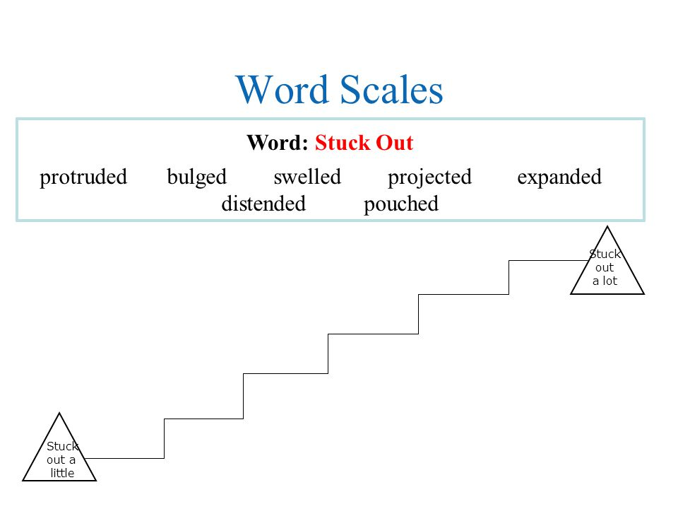 Word Scales Word: Stuck Out Stuck out a little protruded bulged swelled projected expanded distended pouched Stuck out a lot