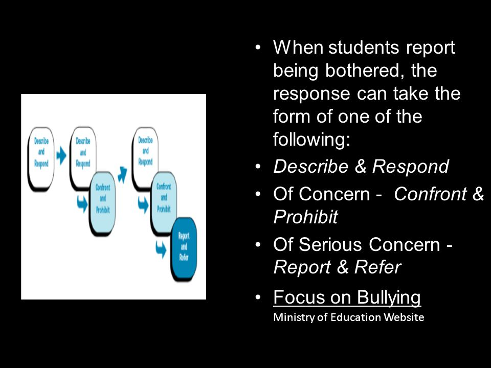 When students report being bothered, the response can take the form of one of the following: Describe & Respond Of Concern - Confront & Prohibit Of Se