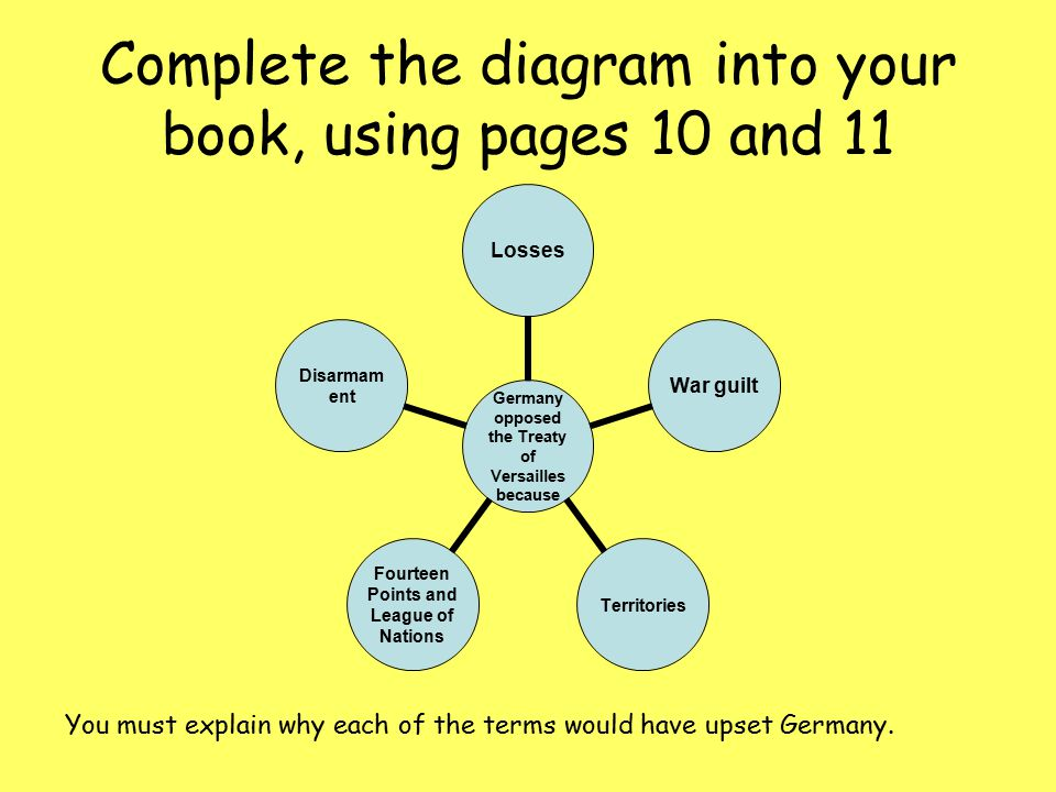 Complete the diagram into your book, using pages 10 and 11 Germany opposed the Treaty of Versailles because LossesWar guiltTerritories Fourteen Points