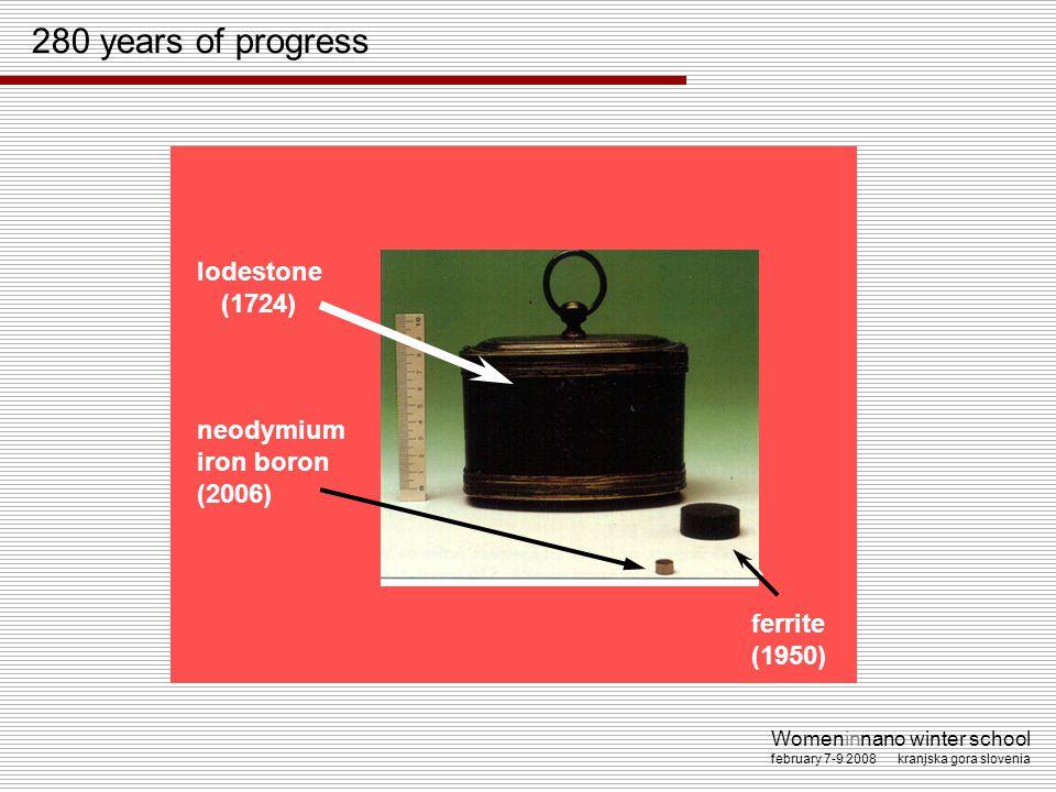 Womeninnano winter school february 7-9 2008 kranjska gora slovenia lodestone (1724) ferrite (1950) neodymium iron boron (2006) 280 years of progress