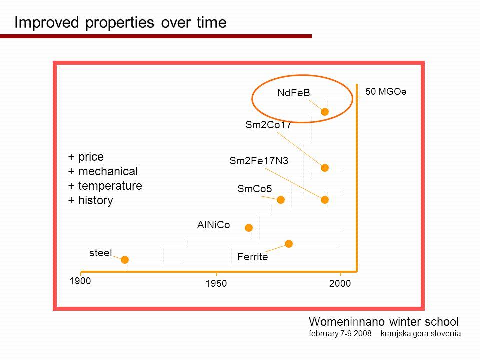 Womeninnano winter school february 7-9 2008 kranjska gora slovenia Improved properties over time 1.4 1.2 1.0 0.8 0.6 0.4 0.2 0.0 0.20.40.60.81.01.21.4 Br (Tesla) Hcj (MA/m) Sintered NdFeB Bonded SmCo (Bonded nano MQ NdFeB) Sintered Ferrite Alnicos Bonded nano HDDR NdFeB