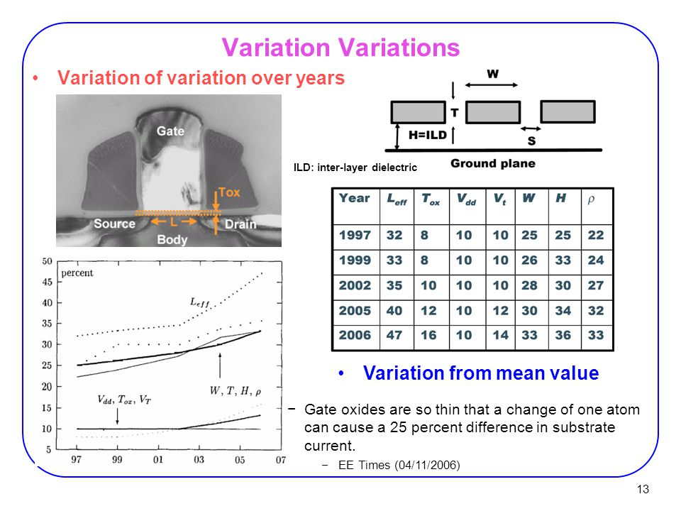 13 Variation Variations Variation of variation over years Variation from mean value −Gate oxides are so thin that a change of one atom can cause a 25 percent difference in substrate current.