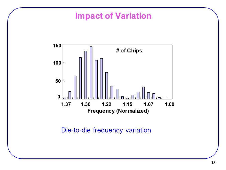 18 Impact of Variation Die-to-die frequency variation