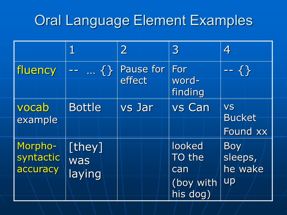 Oral Language Element Examples 1234 fluency -- … {} Pause for effect For word- finding -- {} vocab example Bottle vs Jar vs Can vs Bucket Found xx Morpho- syntactic accuracy [they] was laying looked TO the can (boy with his dog) Boy sleeps, he wake up