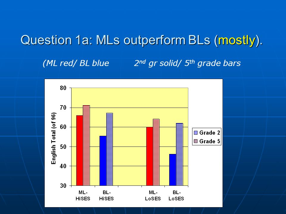 Question 1a: MLs outperform BLs (mostly). (ML red/ BL blue 2 nd gr solid/ 5 th grade bars
