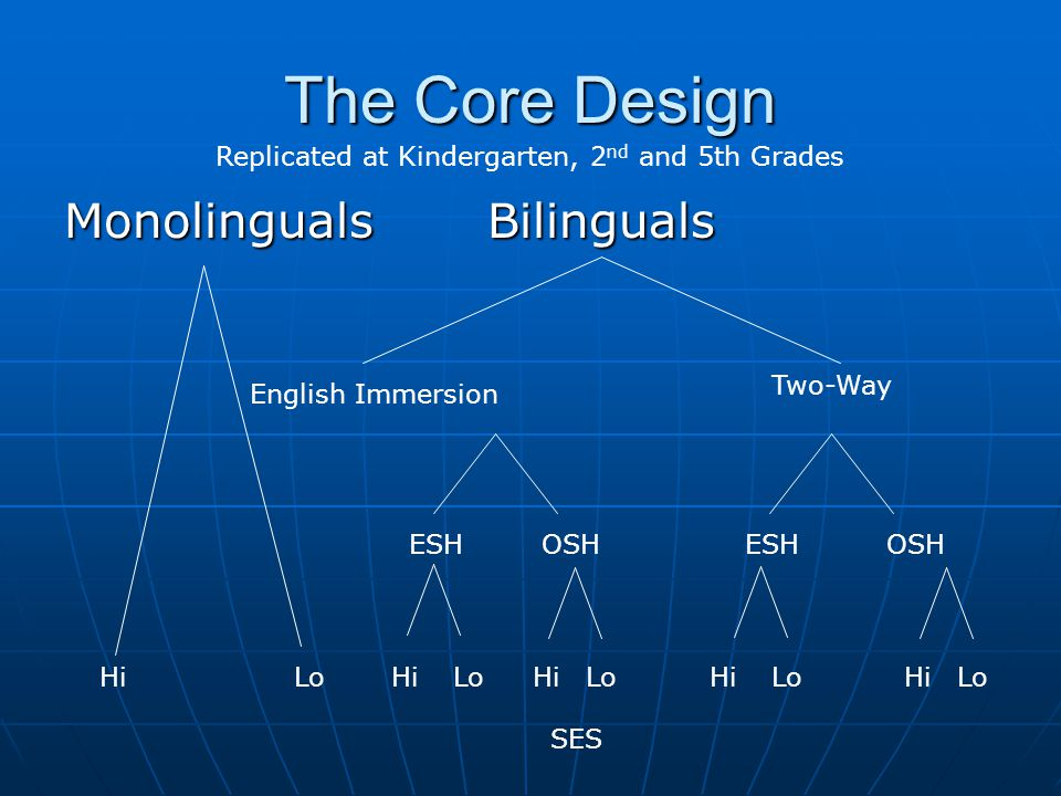 The Core Design Monolinguals Bilinguals HiLo English Immersion Two-Way ESHOSHESHOSH SES HiLoHiLoHiLoHiLo Replicated at Kindergarten, 2 nd and 5th Grad