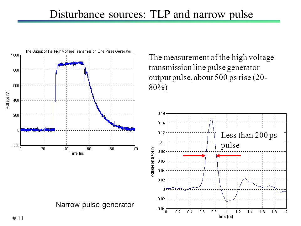 # 11 Disturbance sources: TLP and narrow pulse The measurement of the high voltage transmission line pulse generator output pulse, about 500 ps rise (20- 80%) Less than 200 ps pulse Narrow pulse generator
