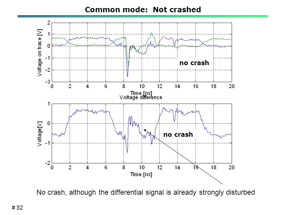 # 32 no crash No crash, although the differential signal is already strongly disturbed Common mode: Not crashed
