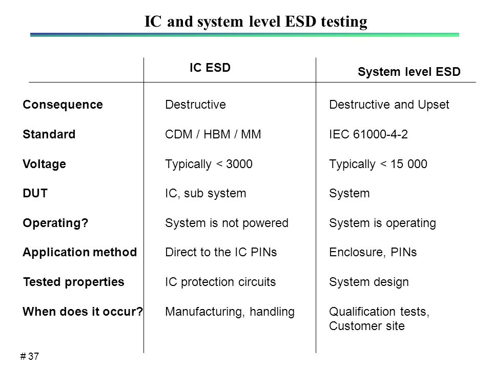 # 37 IC ESD System level ESD Consequence Standard Voltage DUT Operating.