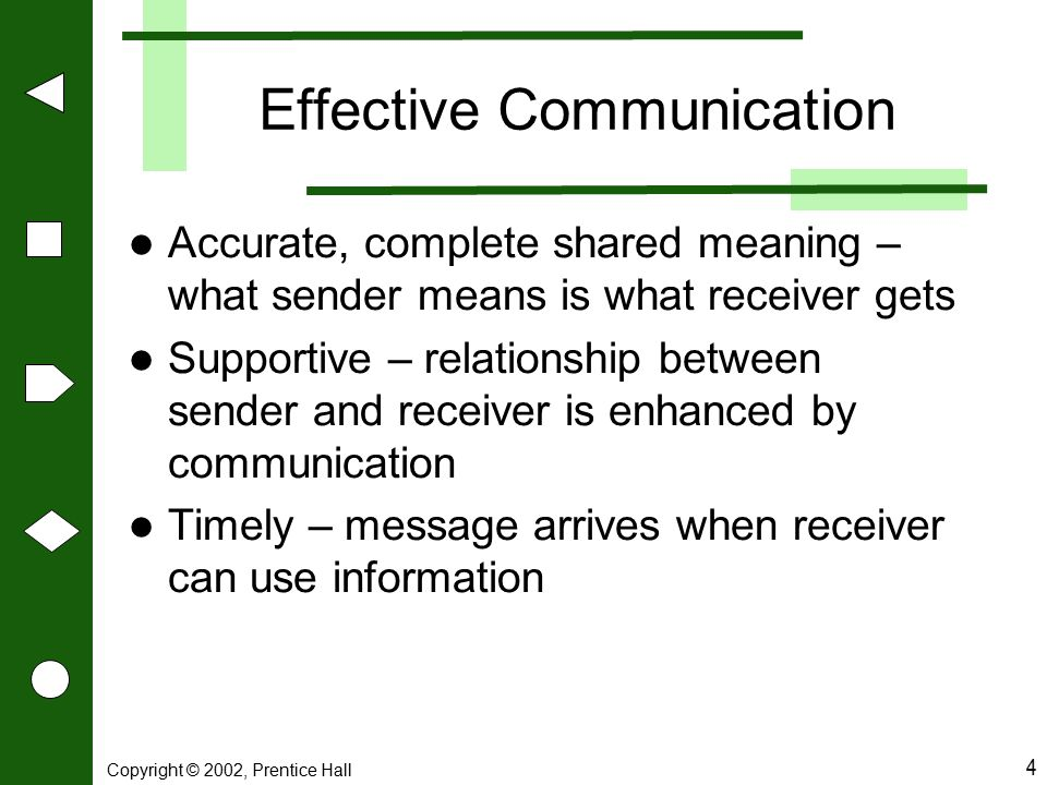 Copyright © 2002, Prentice Hall 4 Effective Communication Accurate, complete shared meaning – what sender means is what receiver gets Supportive – rel