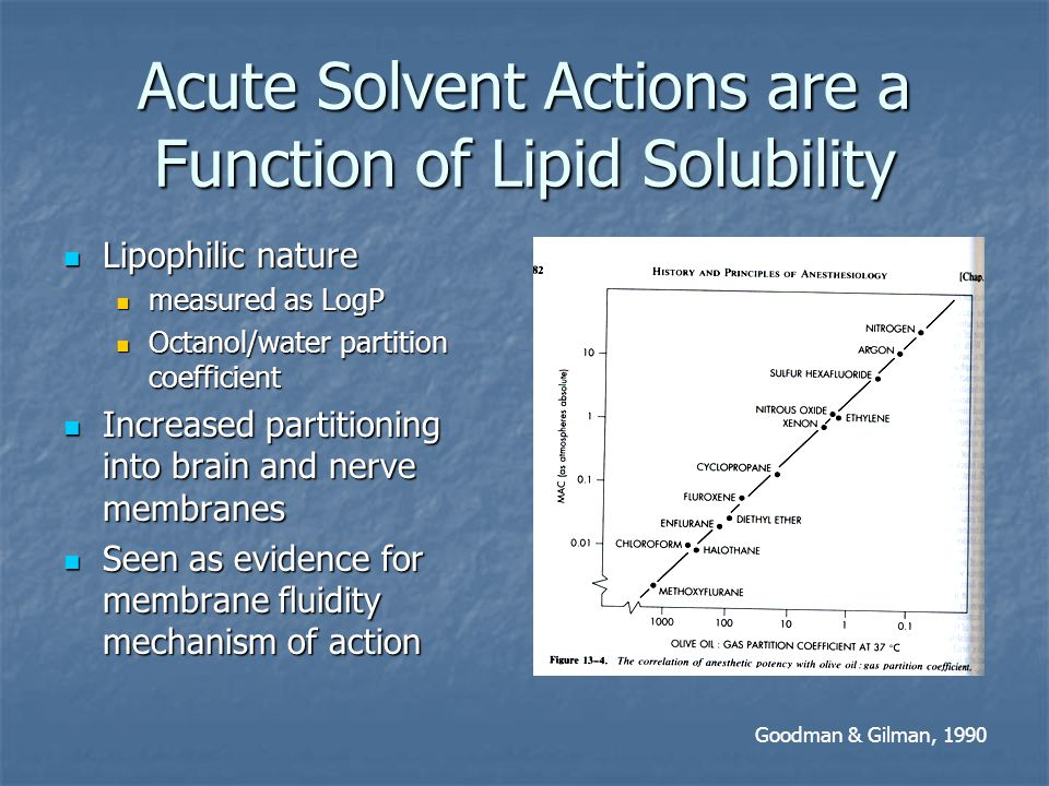 Acute Solvent Actions are a Function of Lipid Solubility Lipophilic nature Lipophilic nature measured as LogP measured as LogP Octanol/water partition