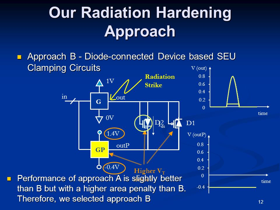 12 Our Radiation Hardening Approach Approach B - Diode-connected Device based SEU Clamping Circuits Approach B - Diode-connected Device based SEU Clamping Circuits G GP in 1V 0V 1.4V -0.4V outP out D2 D1 Higher V T device Radiation Strike V (out) time 0 0.2 0.4 0.6 0.8 V (outP) time 0 0.2 0.4 0.6 0.8 -0.4 I ds Performance of approach A is slightly better than B but with a higher area penalty than B.