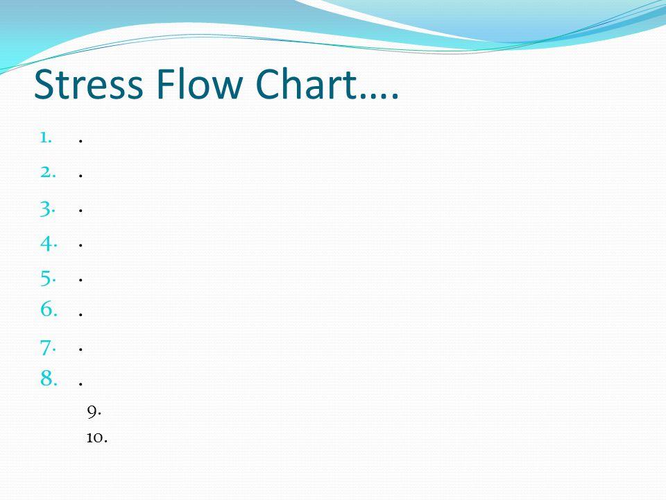 Stress Flow Chart…. 1.. 2.. 3.. 4.. 5.. 6.. 7.. 8.. 9. 10.