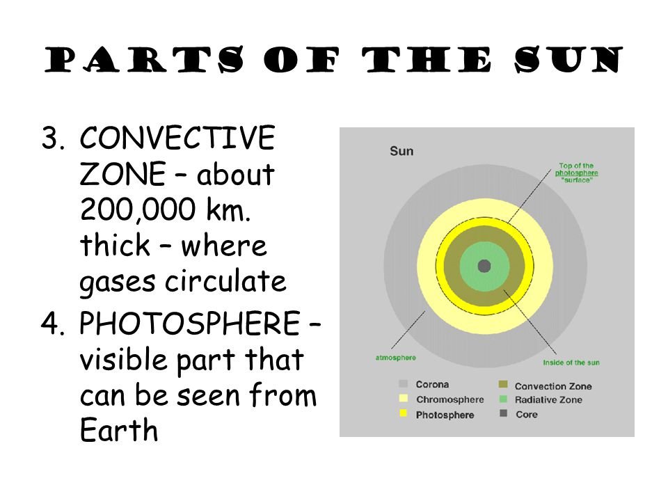 PARTS OF THE SUN 3.CONVECTIVE ZONE – about 200,000 km. thick – where gases circulate 4.PHOTOSPHERE – visible part that can be seen from Earth