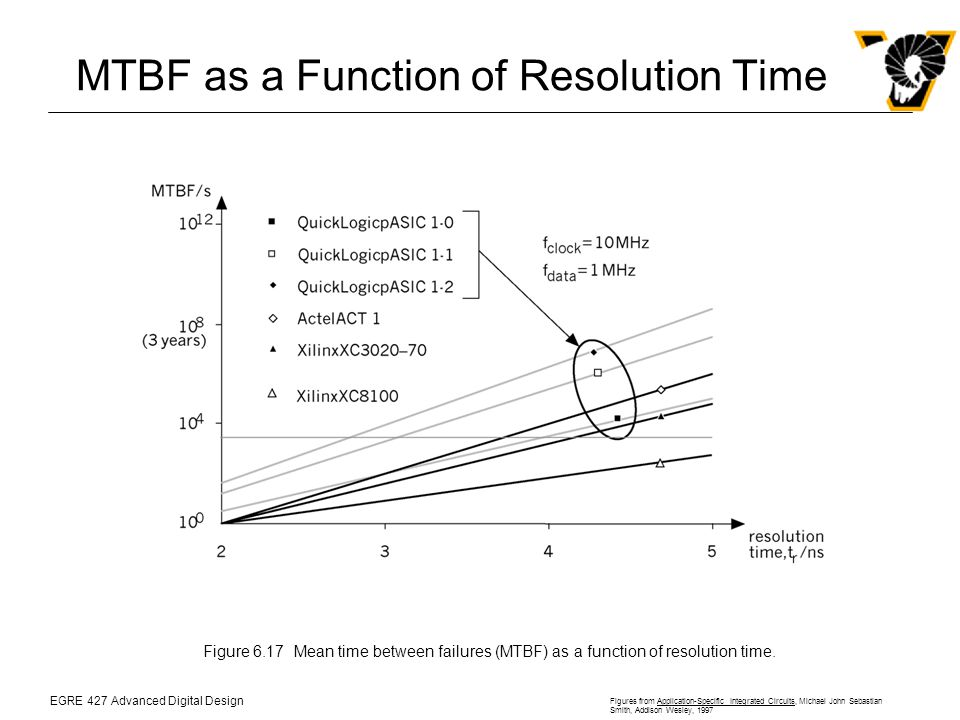 EGRE 427 Advanced Digital Design Figures from Application-Specific Integrated Circuits, Michael John Sebastian Smith, Addison Wesley, 1997 MTBF as a Function of Resolution Time Figure 6.17Mean time between failures (MTBF) as a function of resolution time.