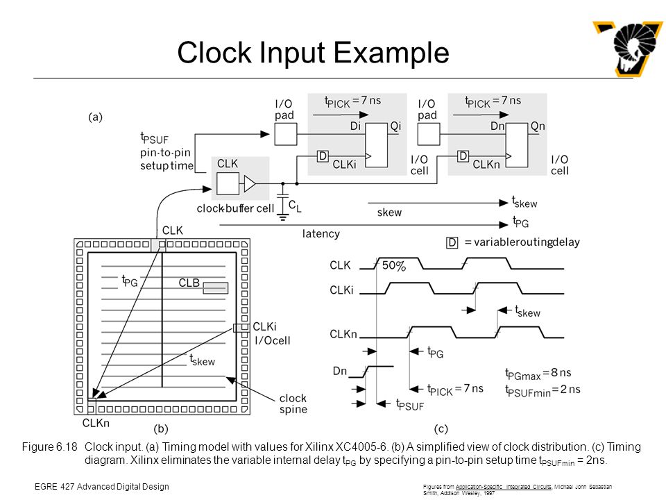 EGRE 427 Advanced Digital Design Figures from Application-Specific Integrated Circuits, Michael John Sebastian Smith, Addison Wesley, 1997 Clock Input Example Figure 6.18Clock input.