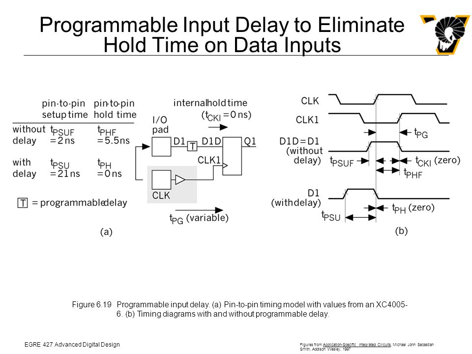 EGRE 427 Advanced Digital Design Figures from Application-Specific Integrated Circuits, Michael John Sebastian Smith, Addison Wesley, 1997 Programmable Input Delay to Eliminate Hold Time on Data Inputs Figure 6.19Programmable input delay.