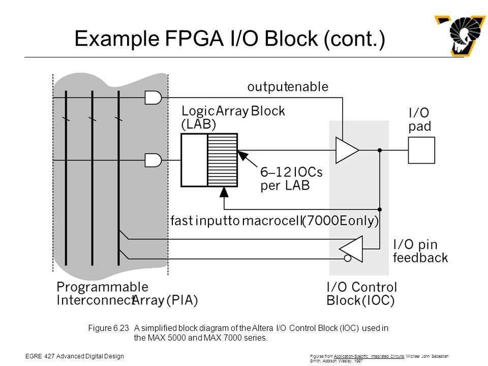 EGRE 427 Advanced Digital Design Figures from Application-Specific Integrated Circuits, Michael John Sebastian Smith, Addison Wesley, 1997 Example FPGA I/O Block (cont.) Figure 6.23A simplified block diagram of the Altera I/O Control Block (IOC) used in the MAX 5000 and MAX 7000 series.