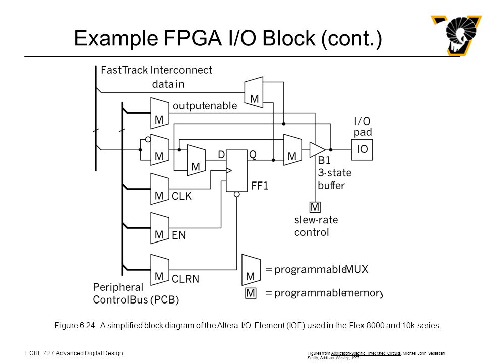 EGRE 427 Advanced Digital Design Figures from Application-Specific Integrated Circuits, Michael John Sebastian Smith, Addison Wesley, 1997 Example FPGA I/O Block (cont.) Figure 6.24A simplified block diagram of the Altera I/O Element (IOE) used in the Flex 8000 and 10k series.