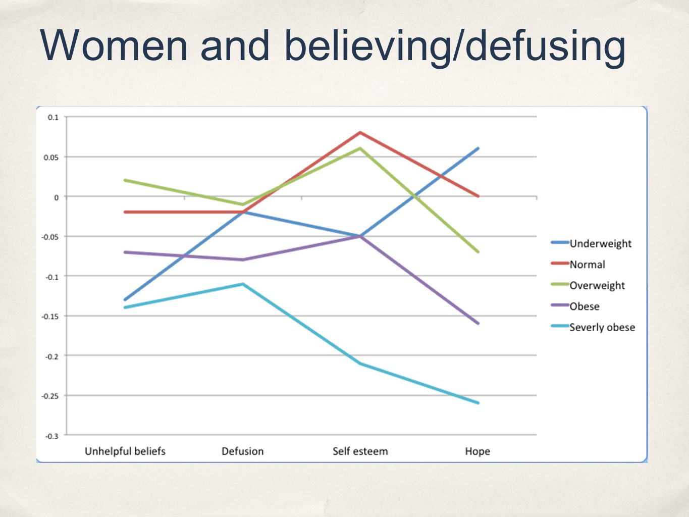 Women and believing/defusing