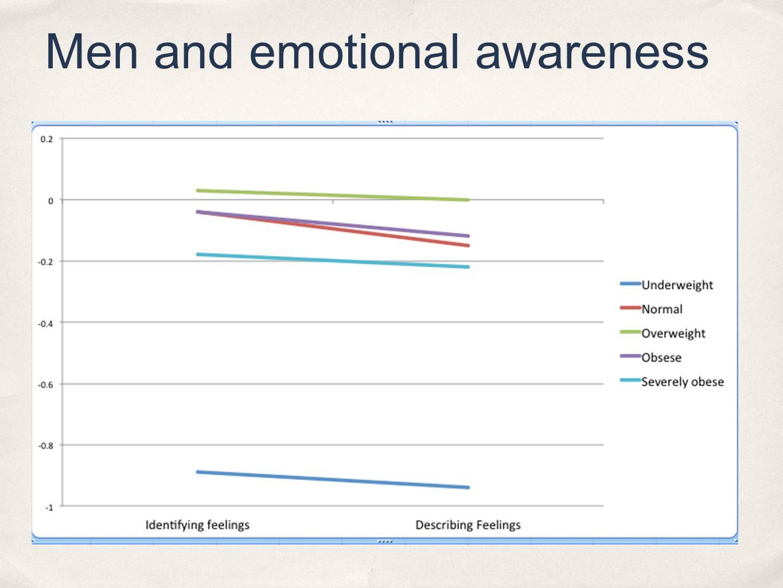 Men and emotional awareness