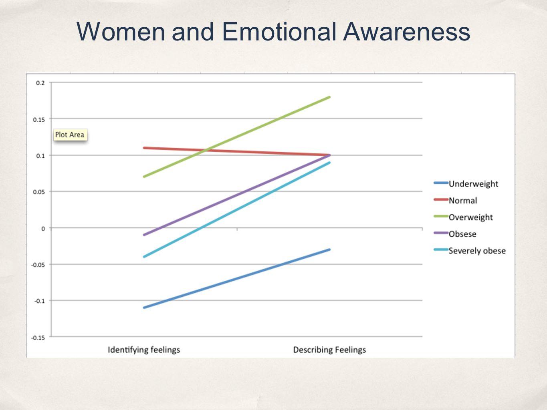 Women and Emotional Awareness