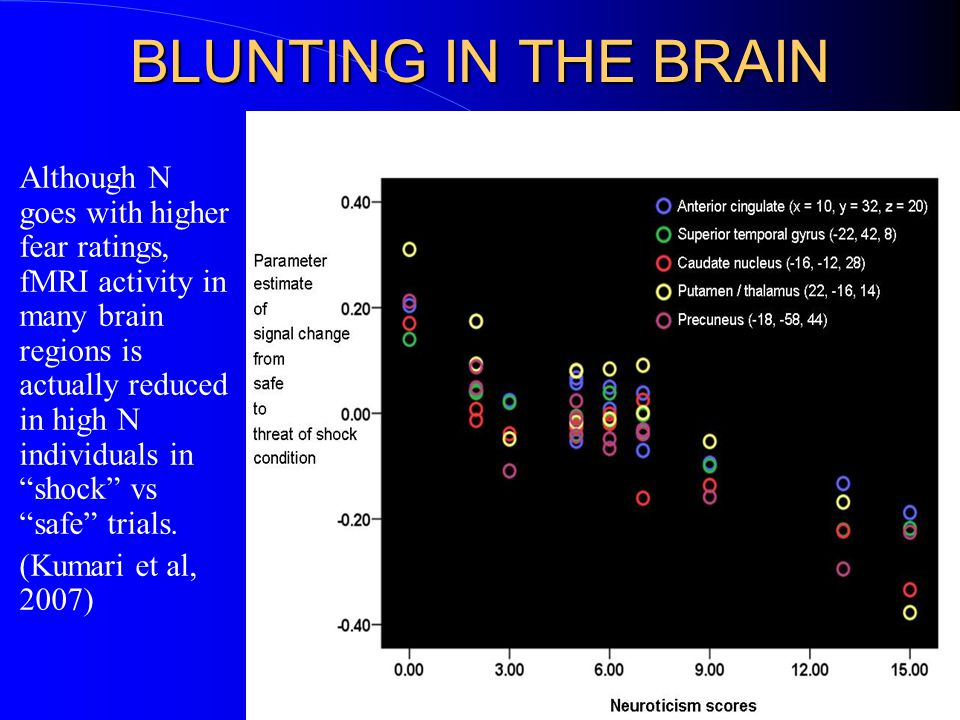BLUNTING IN THE BRAIN Although N goes with higher fear ratings, fMRI activity in many brain regions is actually reduced in high N individuals in shock vs safe trials.