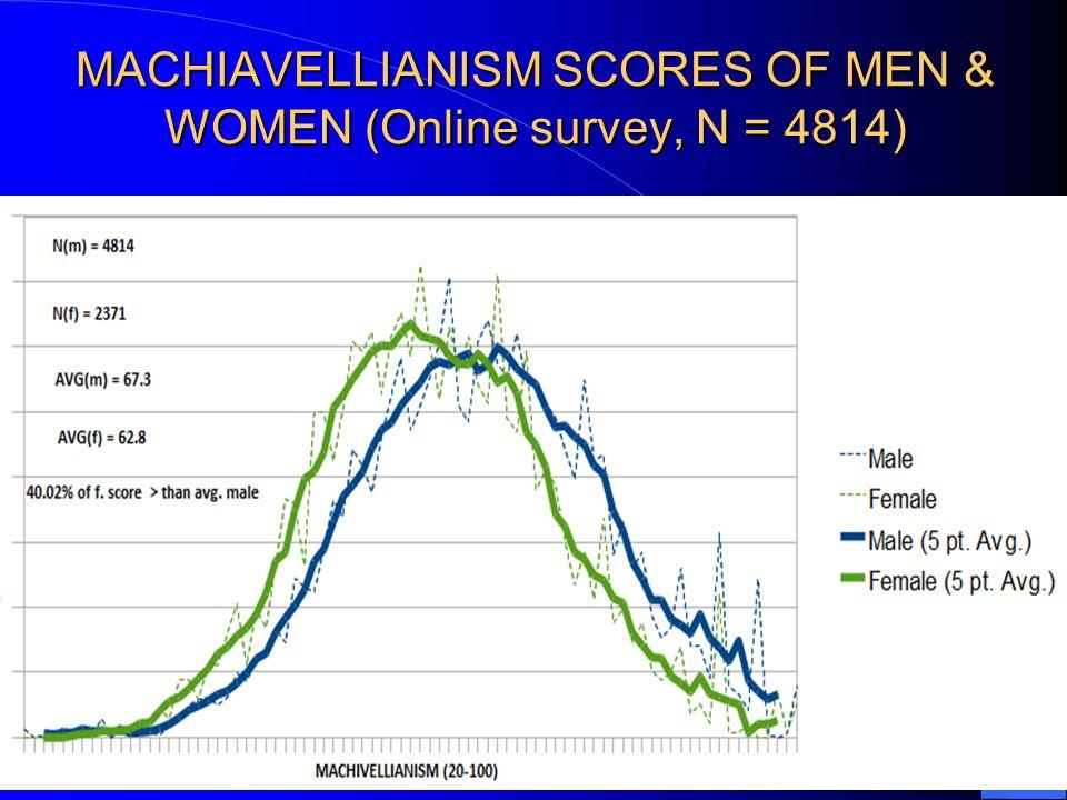 MACHIAVELLIANISM SCORES OF MEN & WOMEN (Online survey, N = 4814)