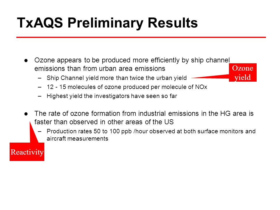 TxAQS Preliminary Results Ozone appears to be produced more efficiently by ship channel emissions than from urban area emissions –Ship Channel yield more than twice the urban yield –12 - 15 molecules of ozone produced per molecule of NOx –Highest yield the investigators have seen so far The rate of ozone formation from industrial emissions in the HG area is faster than observed in other areas of the US –Production rates 50 to 100 ppb /hour observed at both surface monitors and aircraft measurements Ozone yield Reactivity