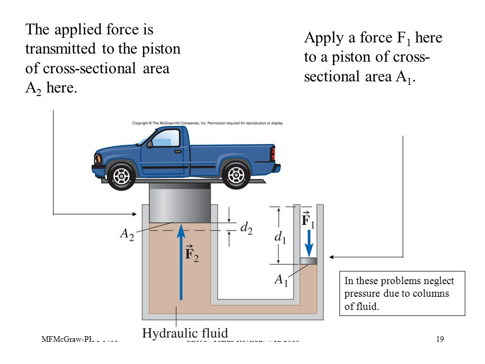 MFMcGraw-PHY 1401Ch09e - Fluids-Revised: 7/12/201019 Apply a force F 1 here to a piston of cross- sectional area A 1.