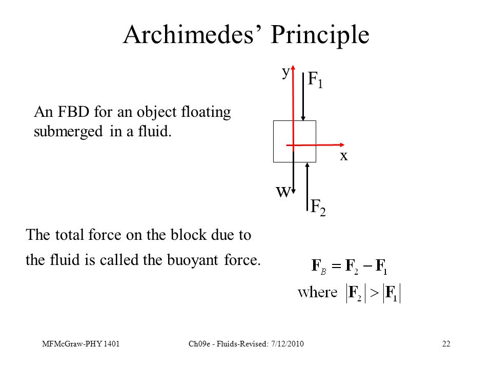 MFMcGraw-PHY 1401Ch09e - Fluids-Revised: 7/12/201022 Archimedes' Principle An FBD for an object floating submerged in a fluid.