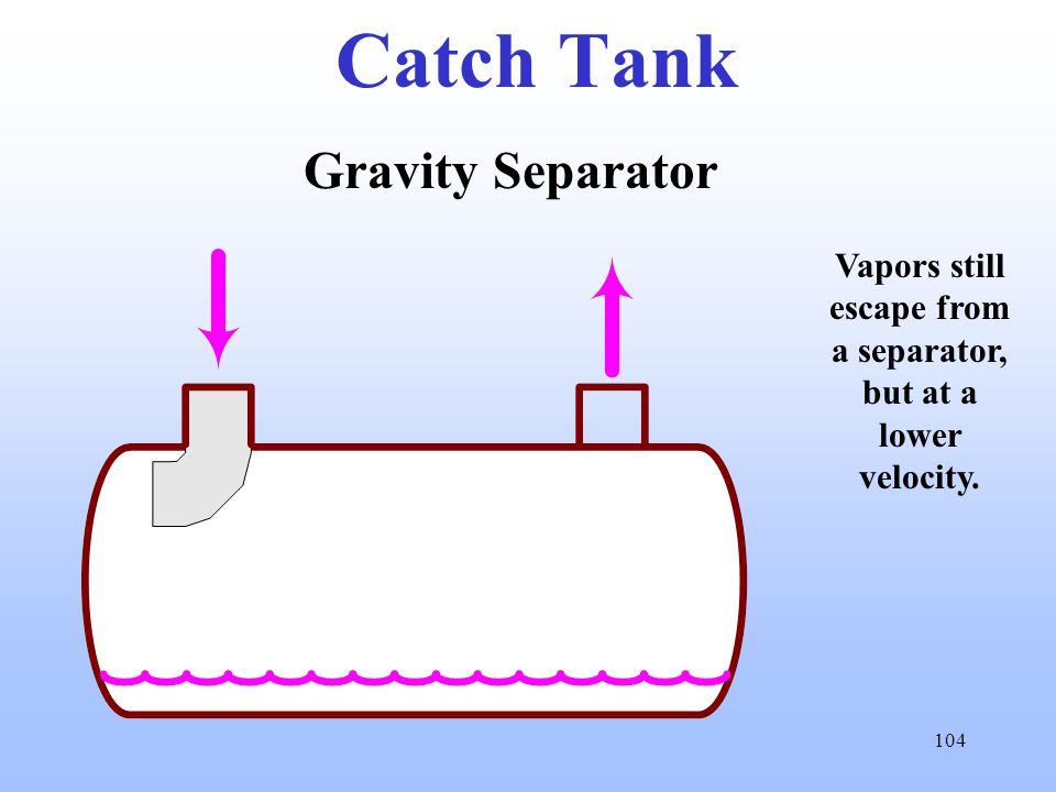 104 Catch Tank Gravity Separator Vapors still escape from a separator, but at a lower velocity.