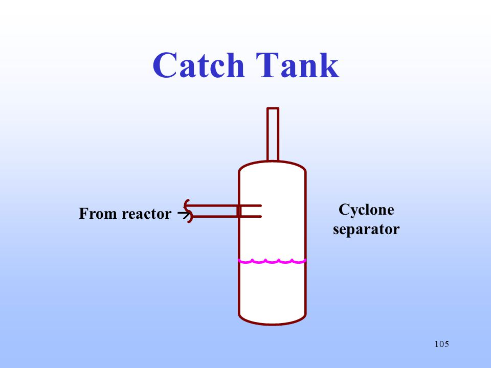 105 Catch Tank From reactor  Cyclone separator