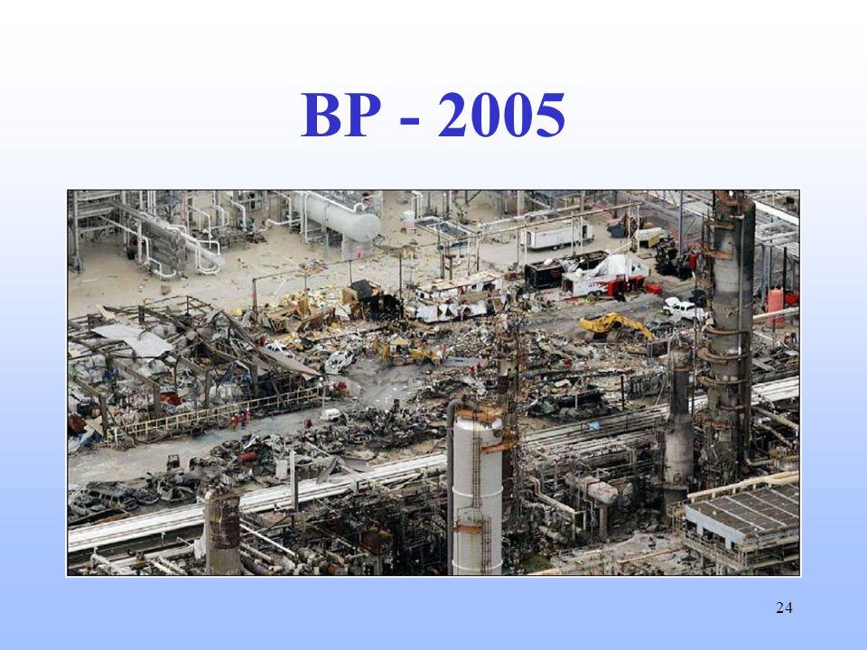24 BP - 2005