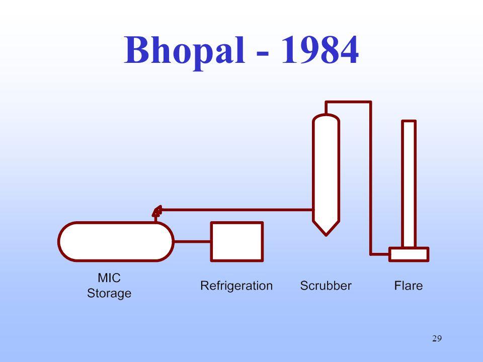 29 Bhopal - 1984