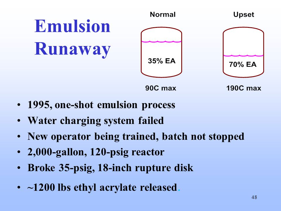 48 Emulsion Runaway 1995, one-shot emulsion process Water charging system failed New operator being trained, batch not stopped 2,000-gallon, 120-psig reactor Broke 35-psig, 18-inch rupture disk ~1200 lbs ethyl acrylate released.