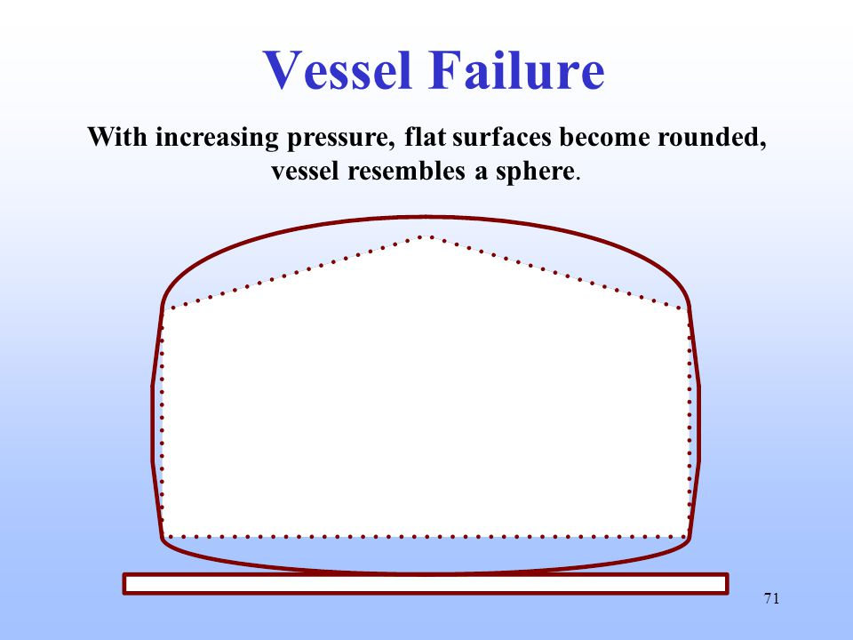 71 Vessel Failure With increasing pressure, flat surfaces become rounded, vessel resembles a sphere.