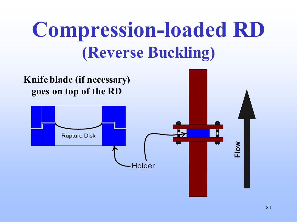 81 Compression-loaded RD (Reverse Buckling) Knife blade (if necessary) goes on top of the RD