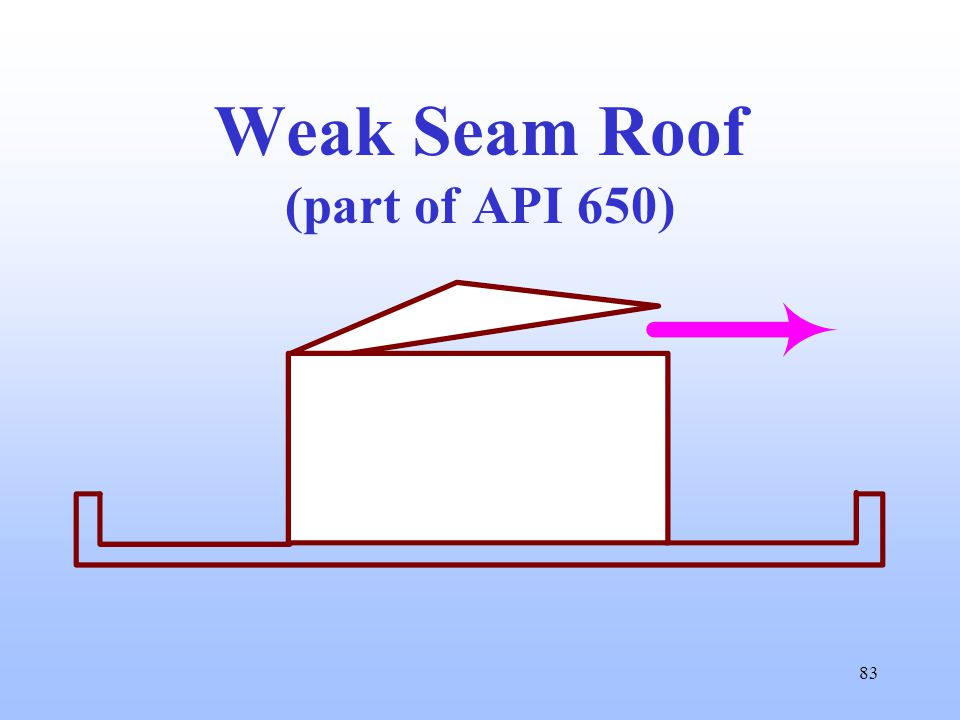 83 Weak Seam Roof (part of API 650)