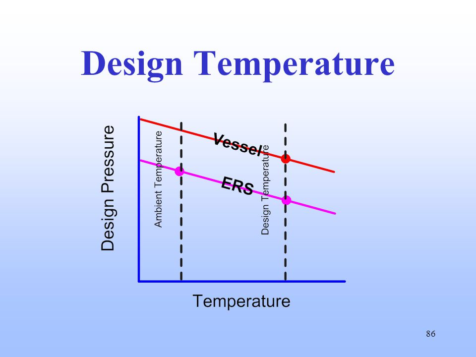 86 Design Temperature